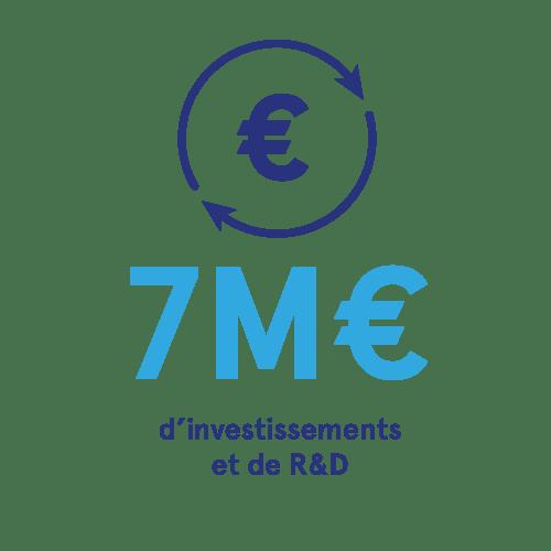 7M€ d'investissement et de recherche et développement